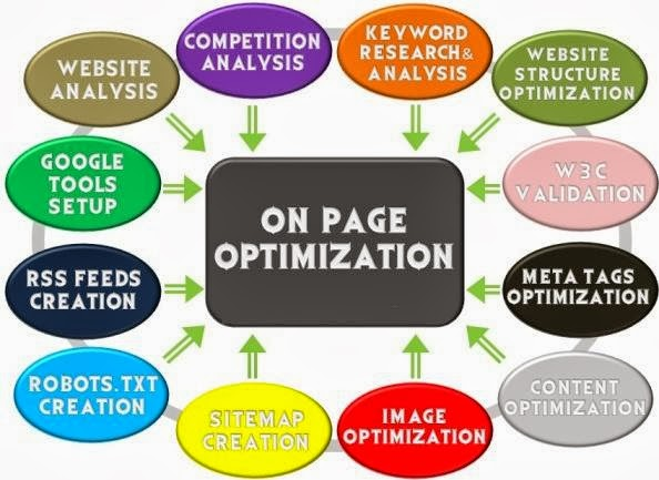 On page Content Optimization